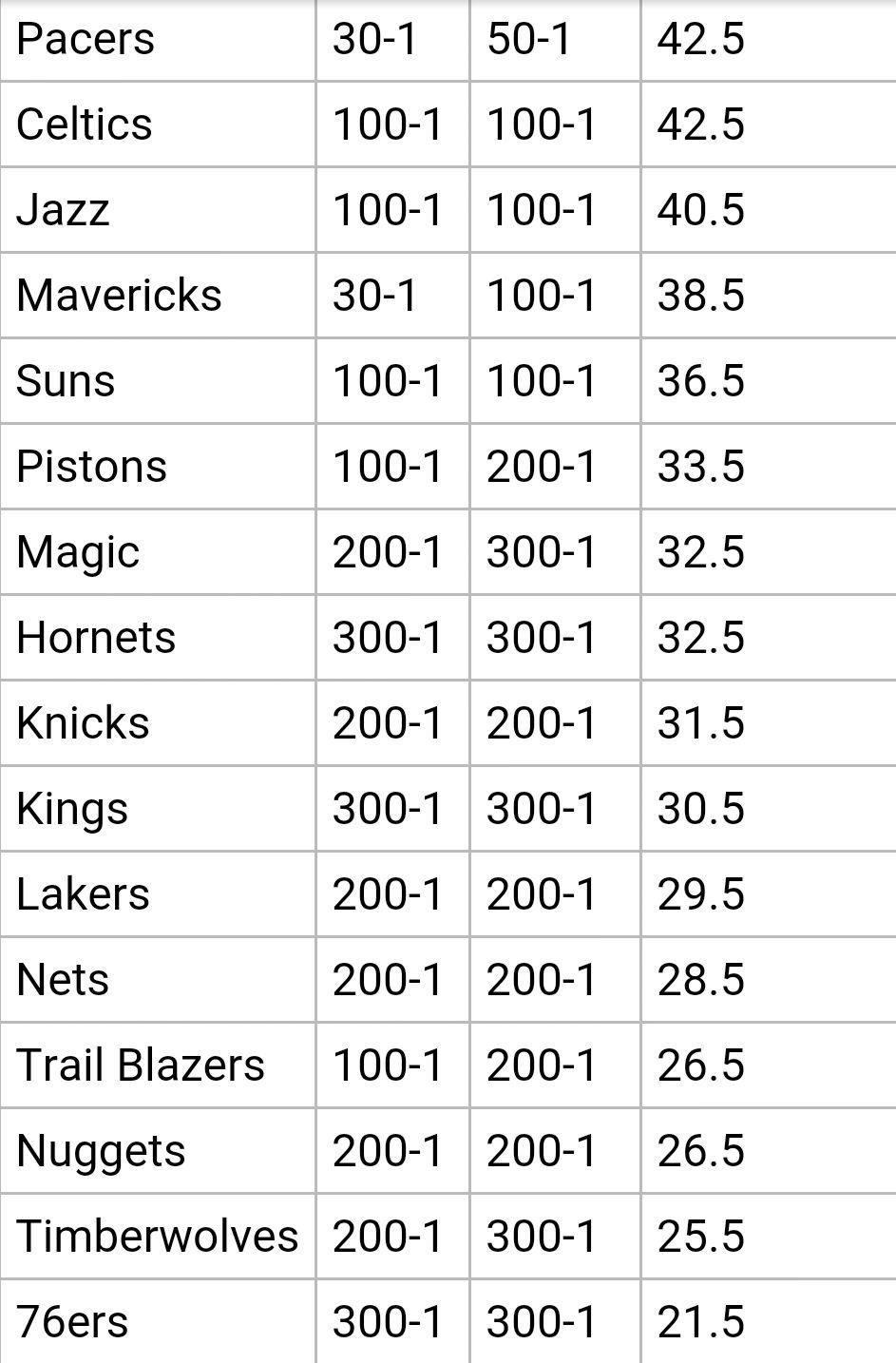 Odds NBA (2)