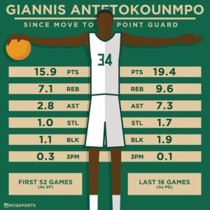 Numeri di Giannis Antetokounmpo