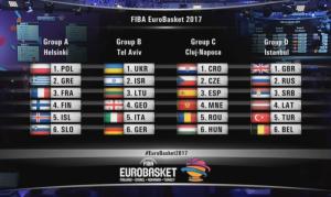 I gironi di Eurobasket 2017