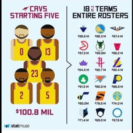 Salary Cap NBA  tutto quello che c è da sapere sul cap americano 61346af0d5b6