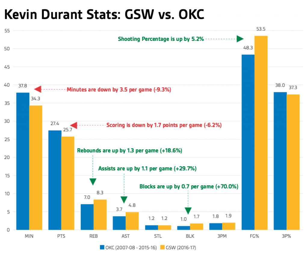 Nba, Kevin Durant infortunato: regular season a rischio