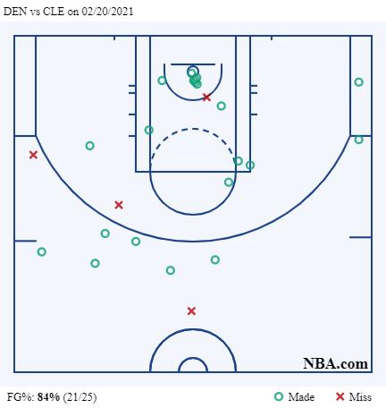 Jamal Murray contro i Cavaliers